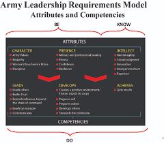 mastering the art of military leadership nco journal figure 1