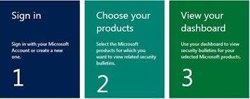Microsoft Mybulletins My Security Bulletins Dashboard