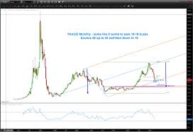 Yahoo Stock Price Chart Is A Bottom In Sight For Yahoo Stock Yhoo