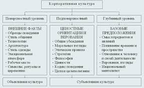 Три уровня корпоративной культуры по Э Шейну web konspekt ru Познание корпоративной культуры по мнению Э Шейна начинается с поверхностного уровня На этом уровне вещи и явления легко обнаружить но их достаточно