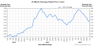 24 Month Gas Price Historical Price Charts Gasbuddy Com
