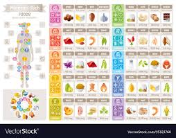 Foods Rich In Vitamins And Minerals Chart Mineral Vitamin Food Icons Chart Health Care Flat