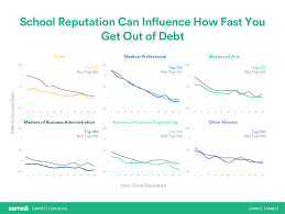 Is Law School Worth It How To Analyze The Roi Student Loan Hero