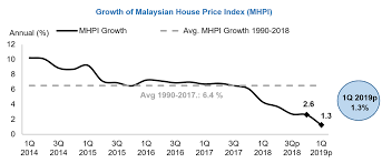 Malaysian House Price Index Mhpi Housing Market Development
