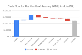 How To Create A Mckinsey Style Waterfall Chart In Google Sheets