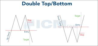 Trading Chart Patterns The Famous Classical Technical Chart Patterns