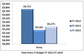 2014 Enlisted Military Pay Chart Market Analysis Article A First Look At Armys Fy 2014 It