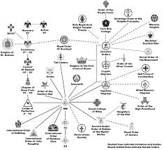 Freemason Organization Chart