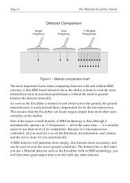 Metal Detector Comparison Chart Instruction Manual Minelab Excalibur 800 1000 Metal