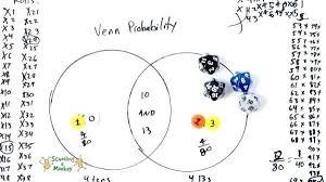 Venn Diagram Example Math Problems Venn Diagram Math Khan Academy Paintingmississauga Com
