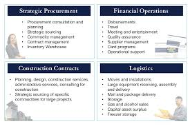 About Supply Chain Management Supply Chain Management