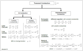 figure 3 transient conduction flowchart