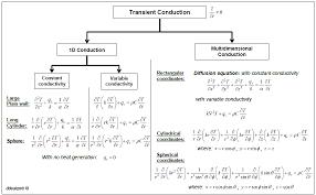 transient conduction flowchart