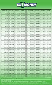 Easy Money Loan Chart Easy Money Loan Chart Best Picture Of Chart Anyimage Org