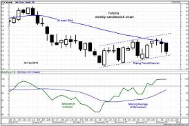 What The Share Price Charts Say About Telstra And Other