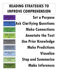 Reading Strategies Anchor Chart Reading Strategies Anchor
