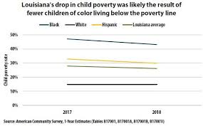 Louisiana Child Support Chart 2018 Poverty Drops Slightly In Louisiana Louisiana Budget Project