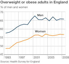 Obesity Chart Uk Uk Obesity Statistics 2014 Just What Is Usually Bmi And
