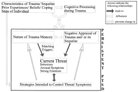 post traumatic stress discussion more psychology what figure 1 cognitive model of ptsd ehlers clark 2000