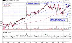 Boston Scientific Stock Chart 3 Medical Device Stocks Set To Test 52 Week Highs