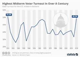 Midterm Elections 2018 Results Chart Chart Highest Midterm Voter Turnout In Over A Century