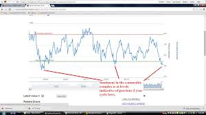 Are Commodities At A Major Turning Point Gold Eagle