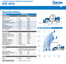 Genie 5519 Load Chart Compact Telehandler Rental Rates Genie 5519 Compact