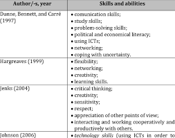 Skills And Abilities Of The Knowledge Worker Leon 2011 Pp