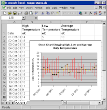 Excel Chart High Low Average Excel Charting Tips For Measurement And Control Windmill