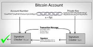 This website generates keys for all of those numbers, spread out over pages of 128 keys each. Bitcoin Private Keys Everything You Need To Know