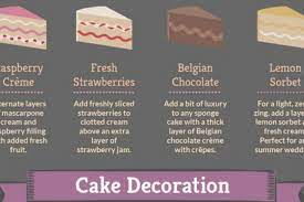 A wedding cake is the traditional cake served at wedding receptions following dinner. Type Of Wedding Cakes Many Types Of Wedding Cakes Explained