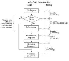 Patent Process Flow Chart Us Fortnightly Mailing Blackboard Patent Provisionally