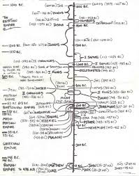 Bible Timeline Chart Old Testament Chronology Chart