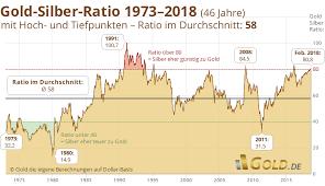 Expository Silberpreis Chart Historisch 2019