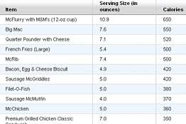 Highest Calorie Menu Item At Mcdonalds Not A Burger Wsj
