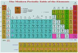Modern Periodic Table and Its Significance - A Plus Topper
