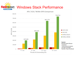 Nvme Vs Ahci Another Win For Pcie Testing Sata Express