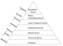fundraising pyramid template fundraising donor pyramid diagram auto electrical wiring diagram