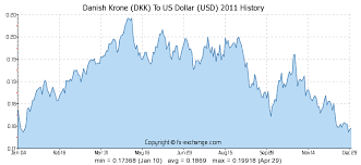 Usd To Dkk Chart Danish Krone Dkk To Us Dollar Usd History Foreign