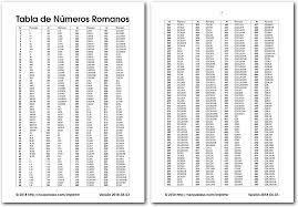 tabla de números romanos del 1 al 10000