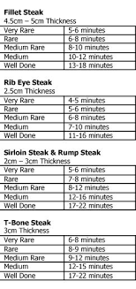 Cooking Times For The Perfect Steak Steak Cooking Times