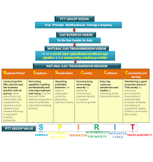 Ptt Organization Chart Transmission And Distribution Pipeline