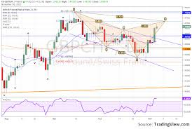 Pin By Autumn Elsey On Forex Trading Chart Stock Market