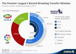 Bbc Record Charts Chart The Premier Leagues Record Breaking Transfer Window