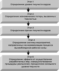 Реферат Управление движением кадров на предприятии Поэтапно приведение уровня текучести к приемлемому значению можно представить в частности через возможность планирования предстоящих увольнений