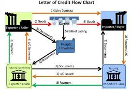 Letter Of Credit Process Flow Chart Ppt How To Pay Chinese Supplier By A Letter Of Credit To Protect