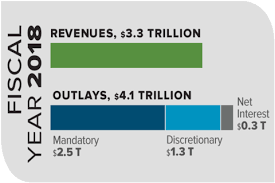 Pie Chart Of Usa S Discretionary Spending The Federal Budget In 2018 An Infographic Congressional