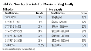 and here are the new brackets and ine levels for married people who file jointly