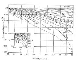Using The Compressibility Factor Charts Determine