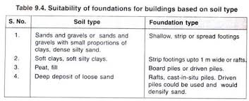 Soil Bearing Capacity Chart Bearing Capacity Of Soil With Diagram